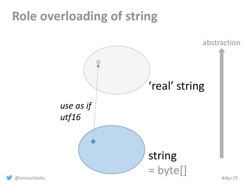 @arnoutboks #dpc19 Role overloading of string s...