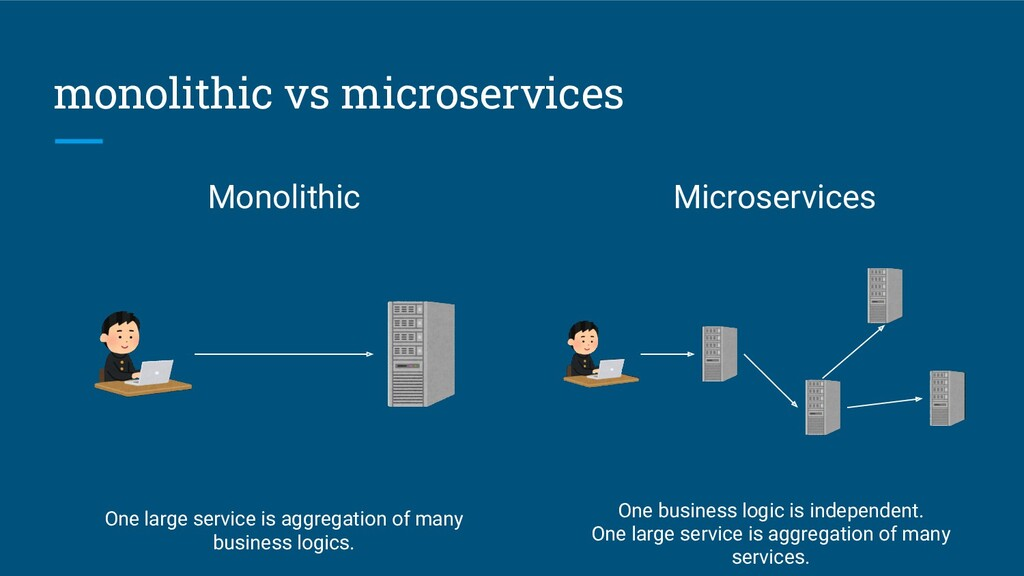 monolithic vs microservices Monolithic Microser...