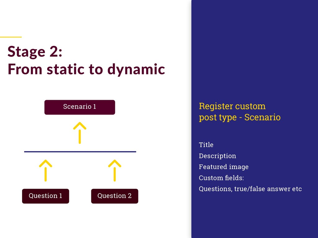 Stage 2: From static to dynamic Title Descripti...