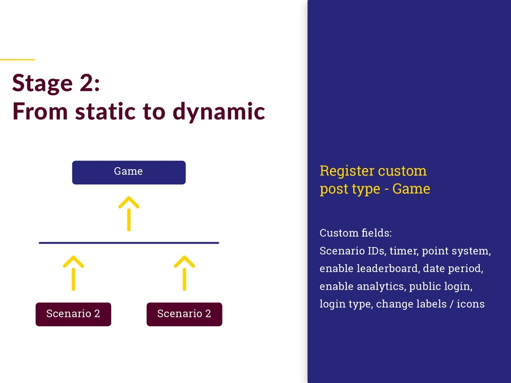 Stage 2: From static to dynamic Custom fields: ...