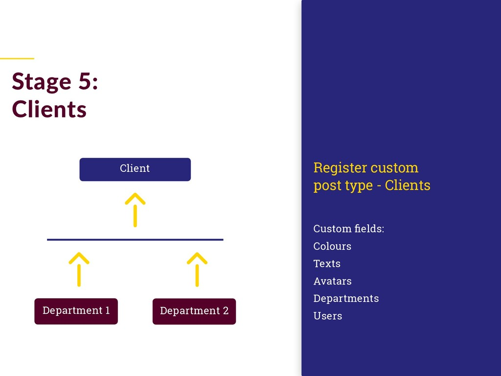 Stage 5: Clients Custom fields: Colours Texts A...