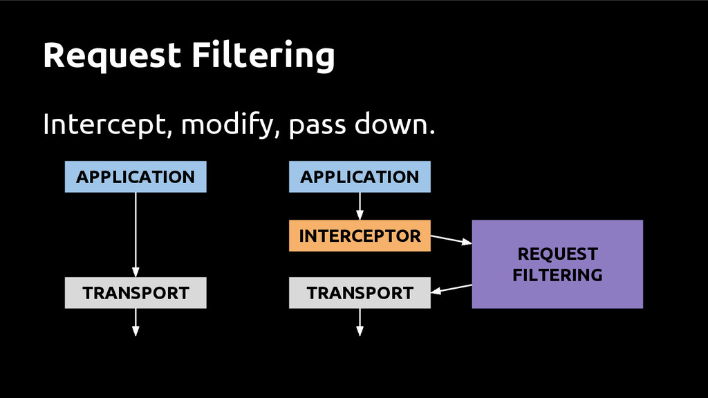 Request Filtering Intercept, modify, pass down....