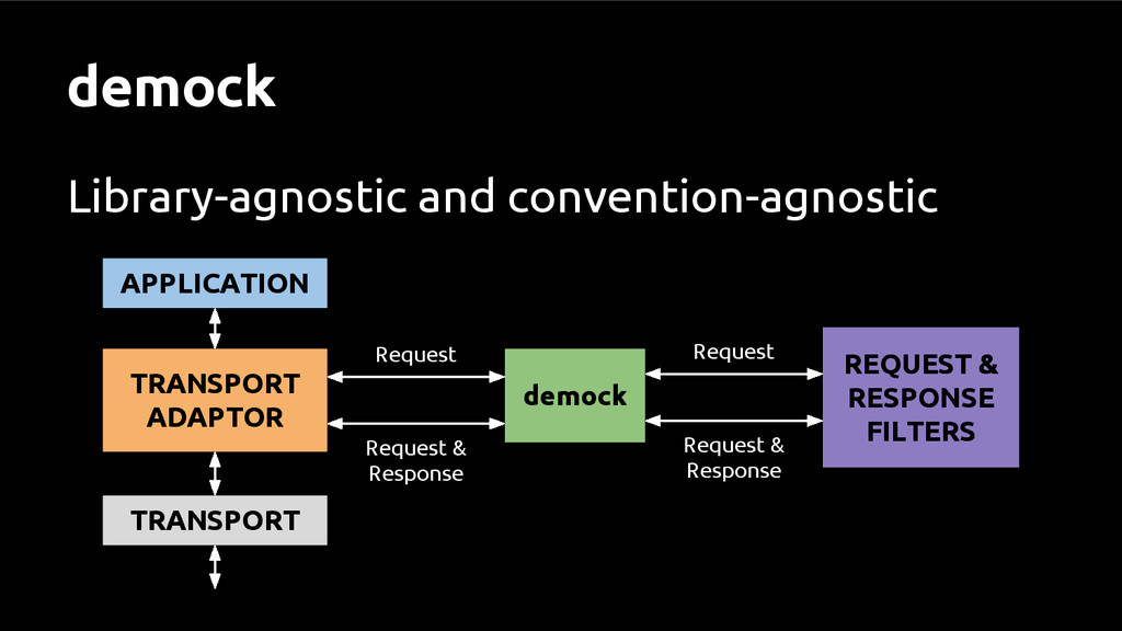 demock Library-agnostic and convention-agnostic...