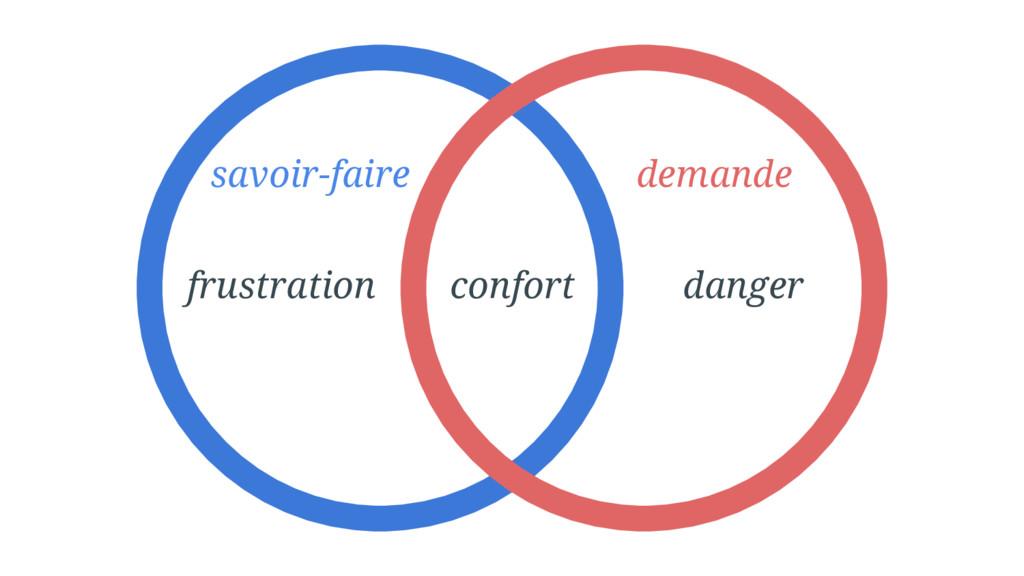 frustration confort danger savoir-faire demande