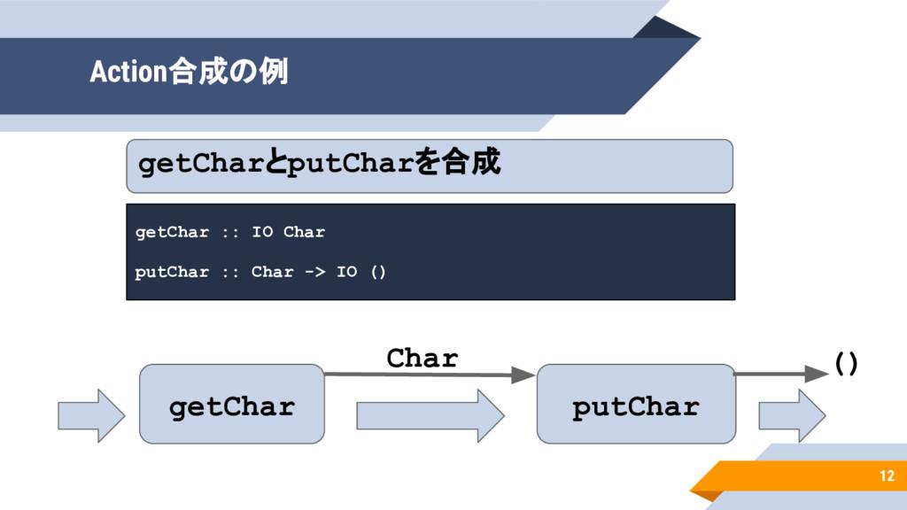12 Action合成の例 putChar getChar Char () getChar :...