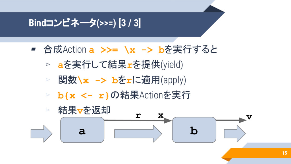 15 Bindコンビネータ(>>=) [3 / 3] ▰ 合成Action a >>= \x ...
