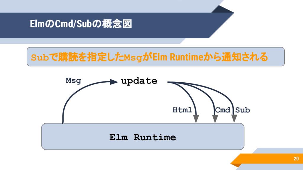 20 ElmのCmd/Subの概念図 Elm Runtime update Msg Html ...