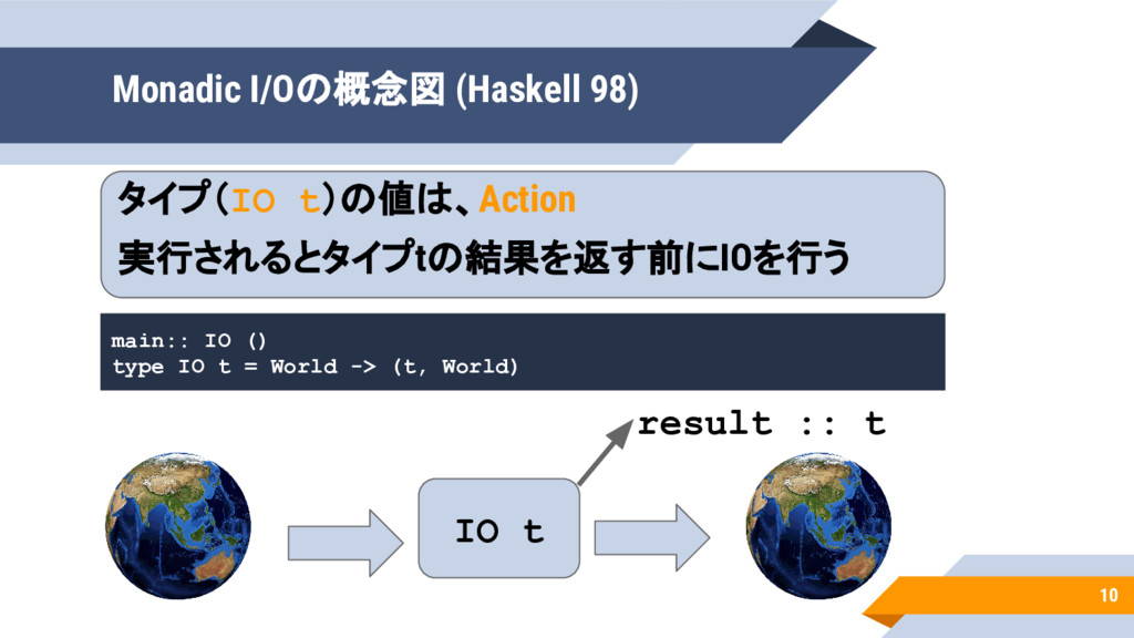 10 IO t Monadic I/Oの概念図 (Haskell 98) main:: IO ...