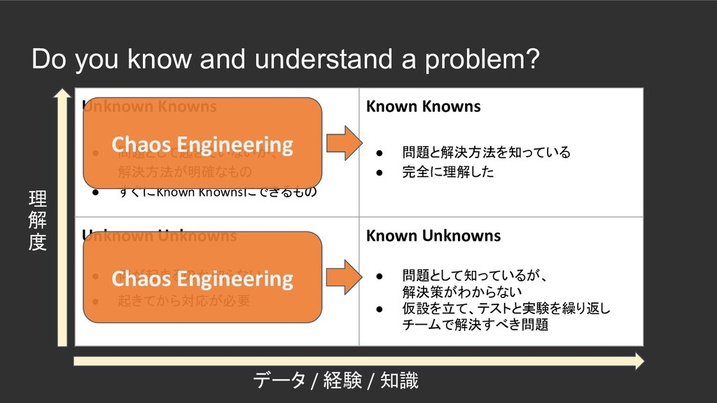 Do you know and understand a problem? Unknown K...