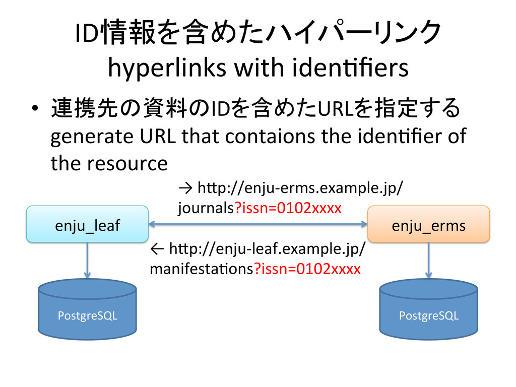 ID情報を含めたハイパーリンク	