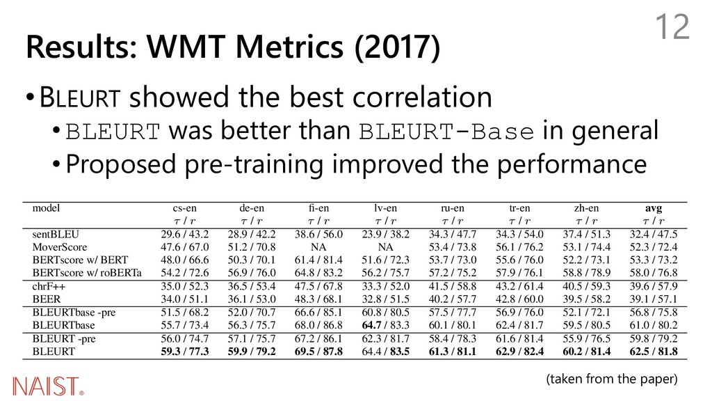 Results: WMT Metrics (2017) •BLEURT showed the ...