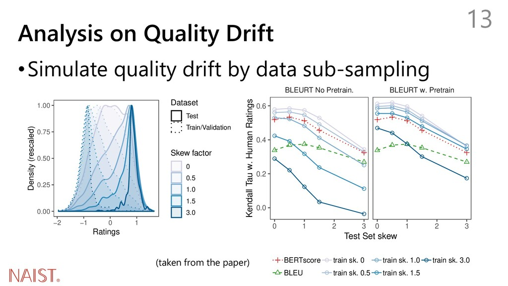 Analysis on Quality Drift •Simulate quality dri...