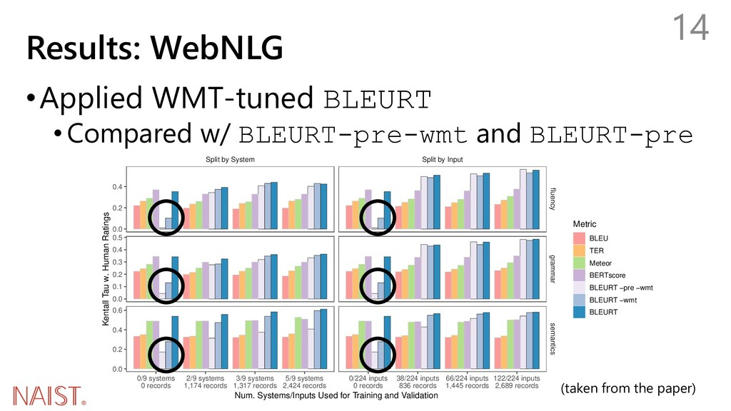Results: WebNLG •Applied WMT-tuned BLEURT •Comp...