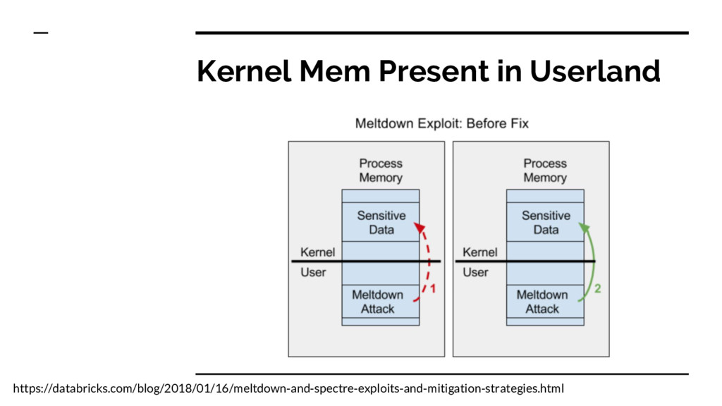 Kernel Mem Present in Userland https://databric...