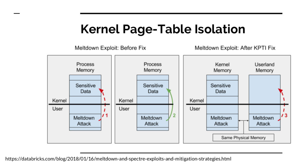 Kernel Page-Table Isolation https://databricks....