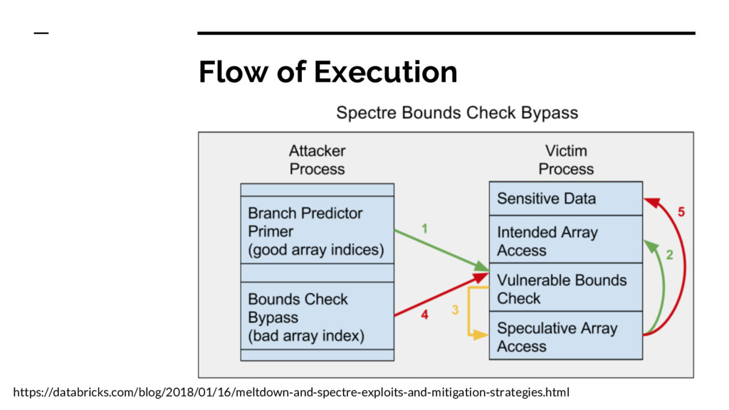 Flow of Execution https://databricks.com/blog/2...