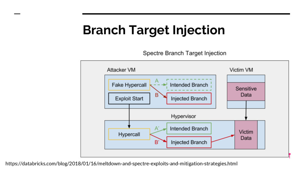 Branch Target Injection https://databricks.com/...
