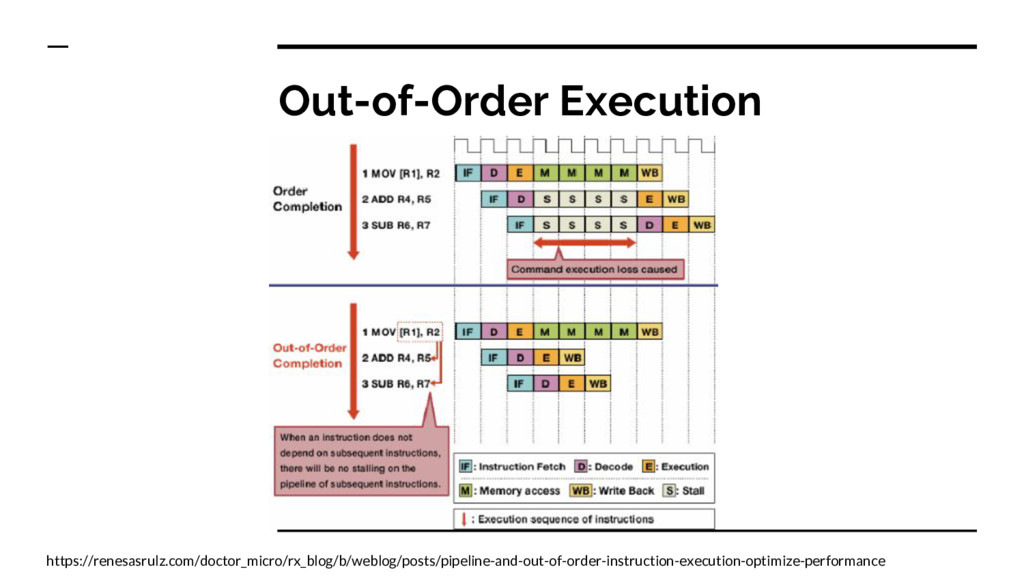 Out-of-Order Execution https://renesasrulz.com/...