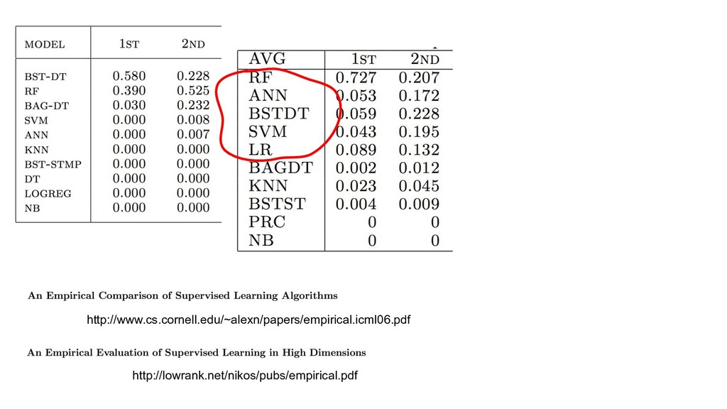 http://lowrank.net/nikos/pubs/empirical.pdf htt...