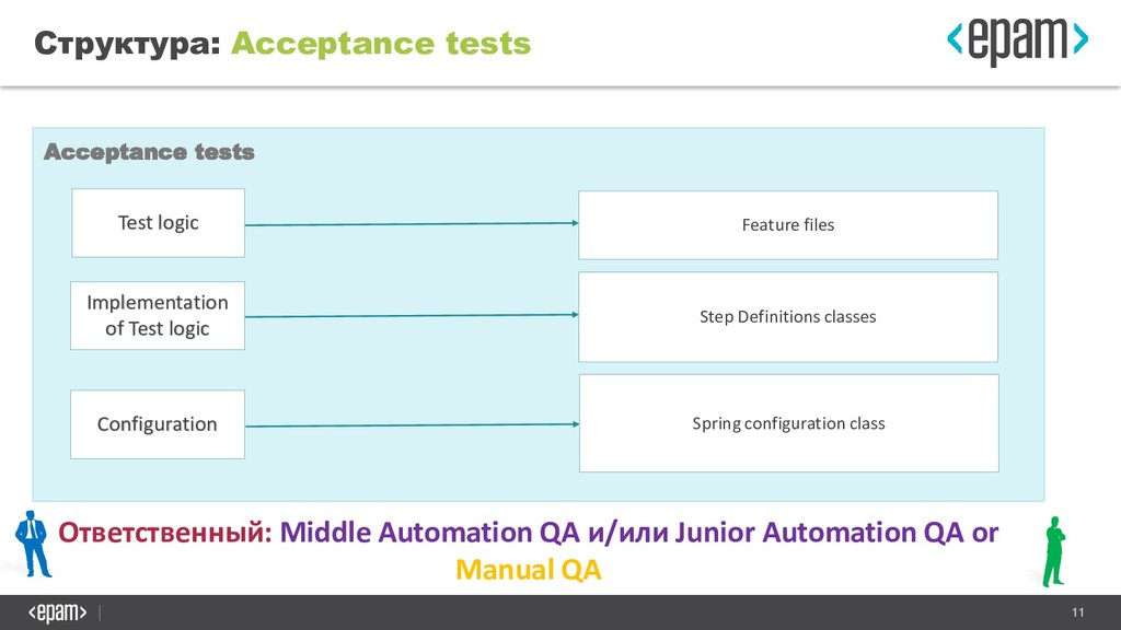 11 Структура: Acceptance tests Acceptance tests...