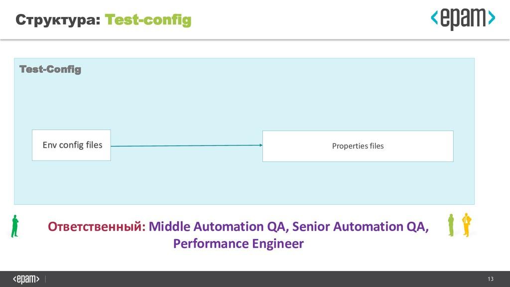 13 Структура: Test-config Test-Config Env confi...