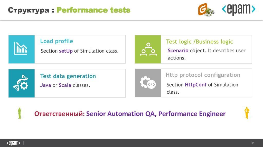 14 Структура : Performance tests Ответственный:...