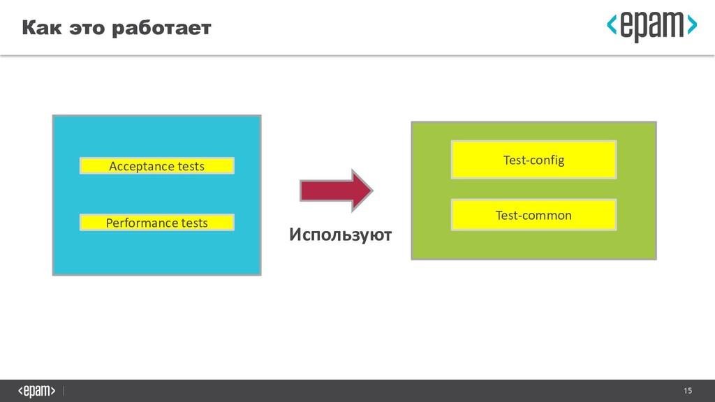 15 Как это работает Test-config Test-common Acc...