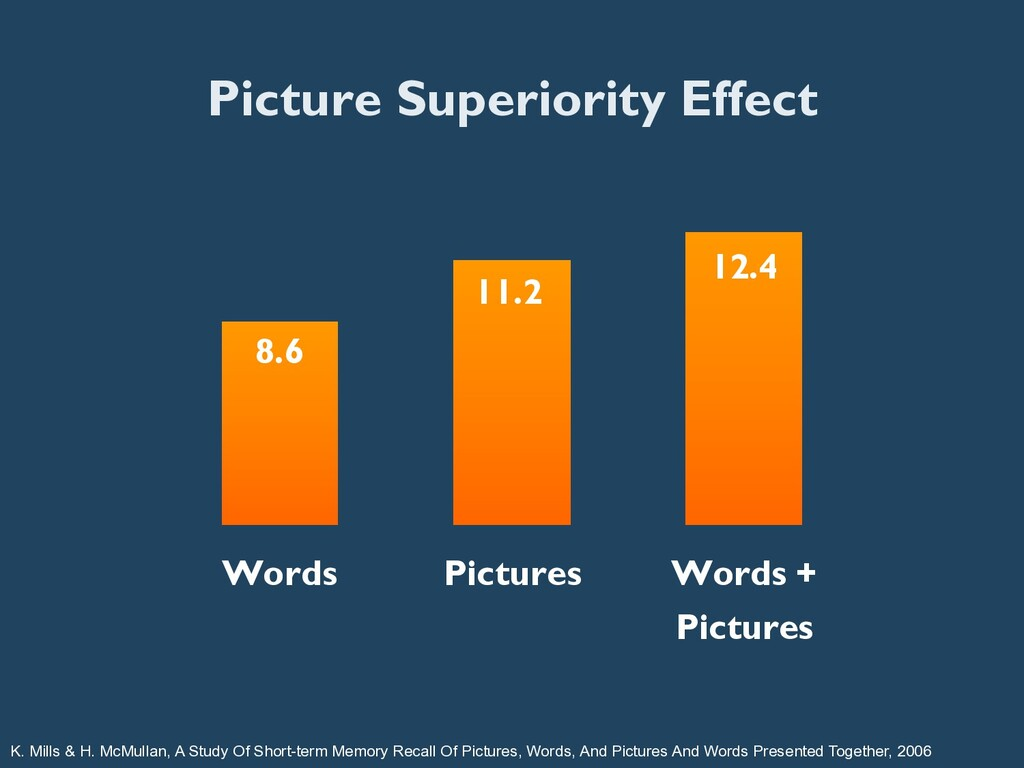 Picture Superiority Effect 8.6 11.2 12.4 Words ...