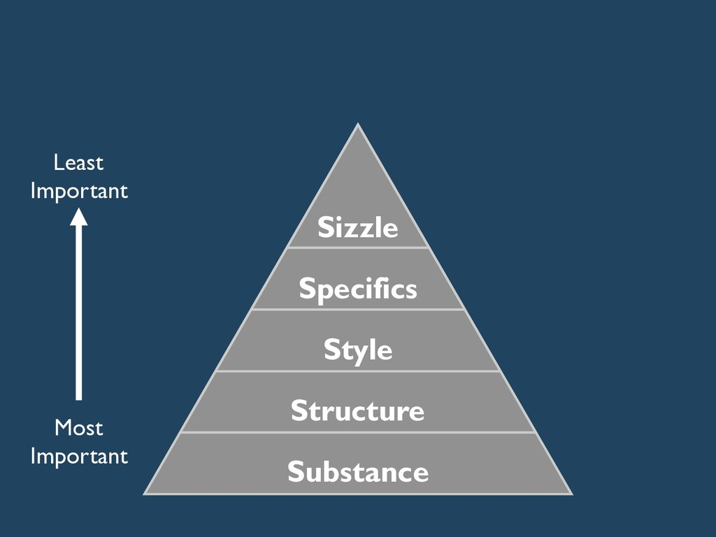 Substance Style Specifics Structure Sizzle Most...