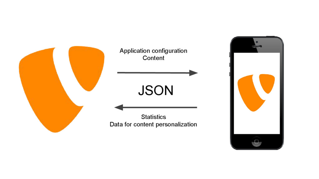 JSON Application configuration Content Statisti...