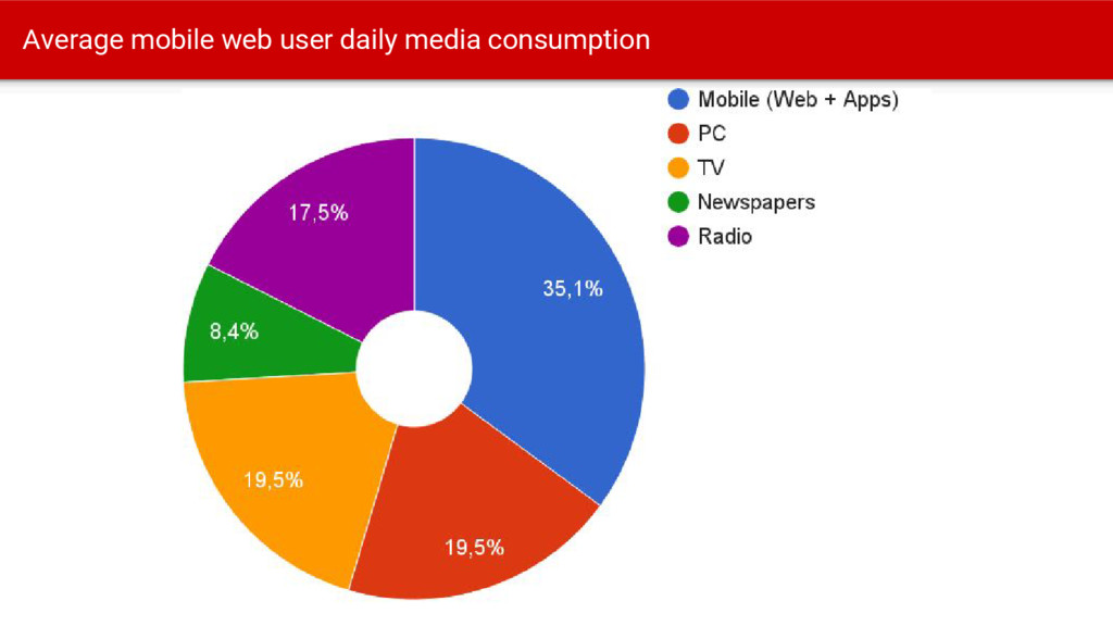 Average mobile web user daily media consumption