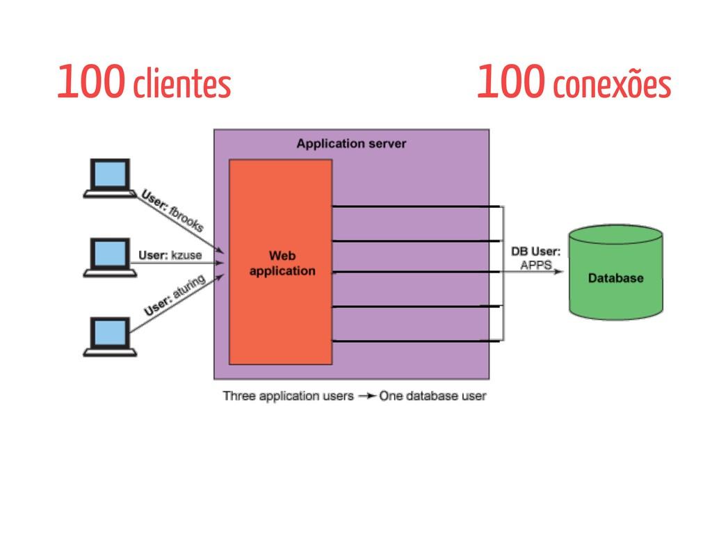 100 clientes 100 conexões