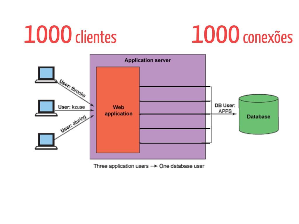 1000 clientes 1000 conexões