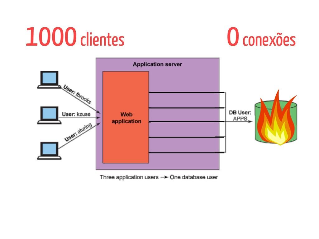 1000 clientes 0 conexões