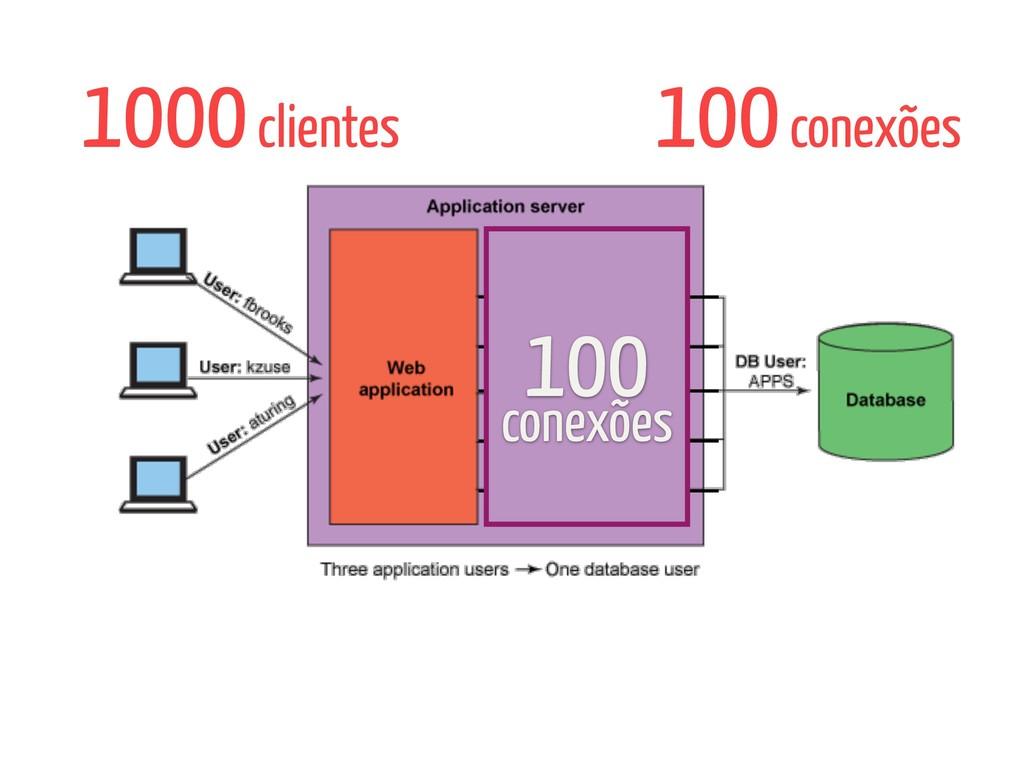 100 conexões 1000 clientes 100 conexões