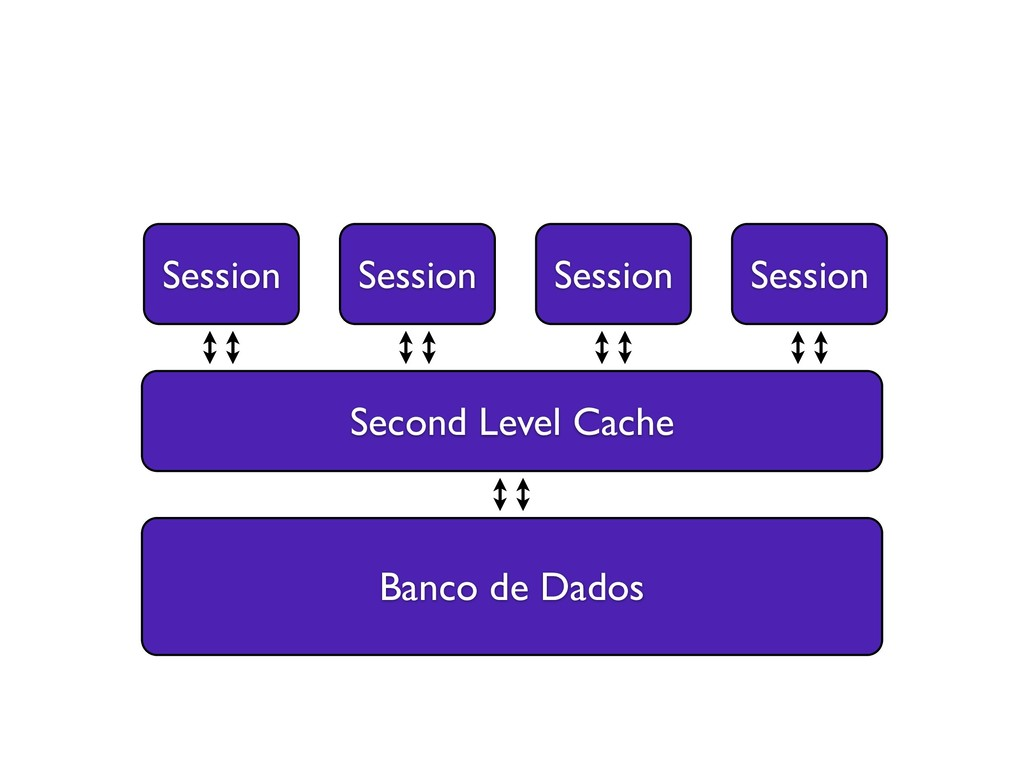 Banco de Dados Second Level Cache Session Sessi...