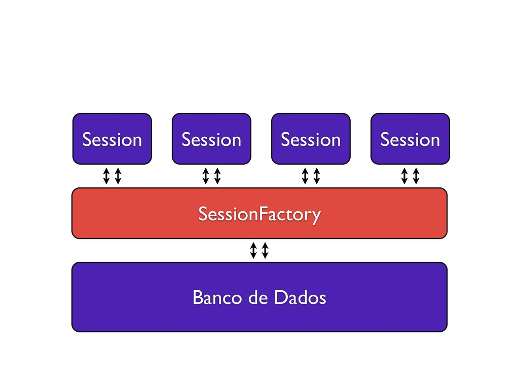 Banco de Dados SessionFactory Session Session S...