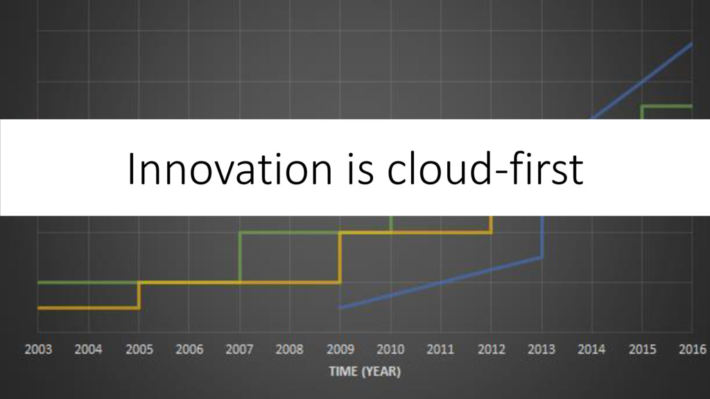 Innovation is cloud-first