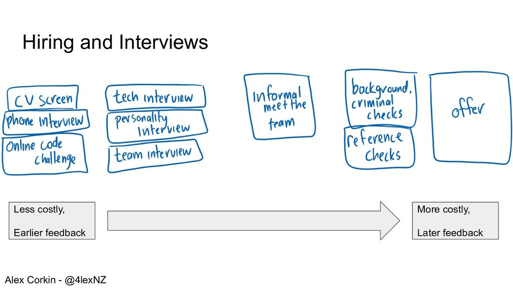 Hiring and Interviews Less costly, Earlier feed...