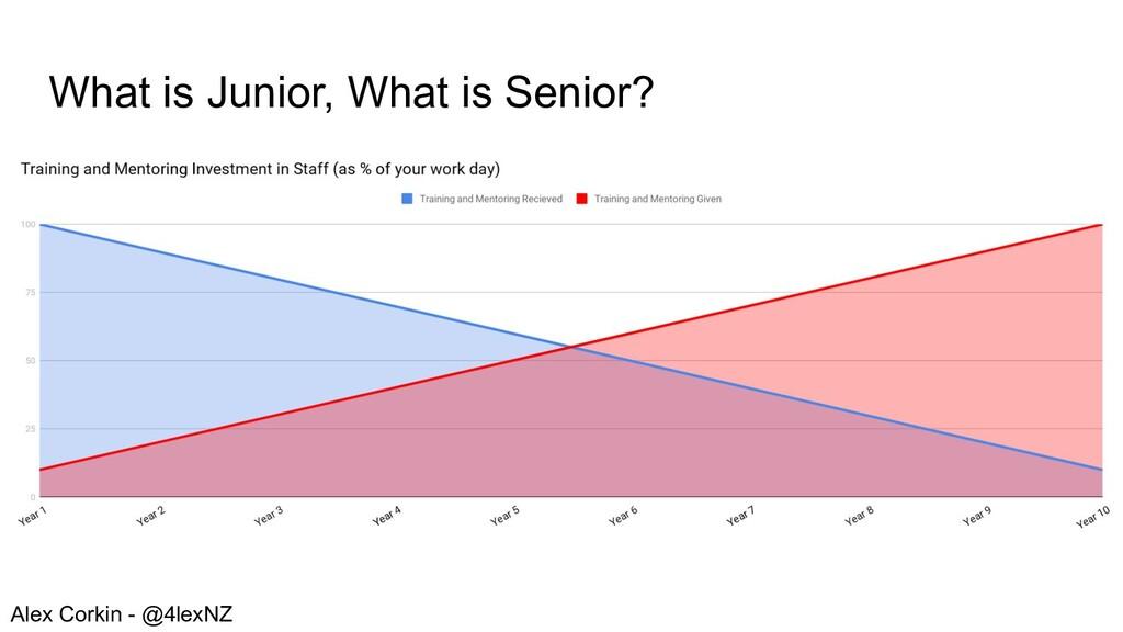 What is Junior, What is Senior? Alex Corkin - @...