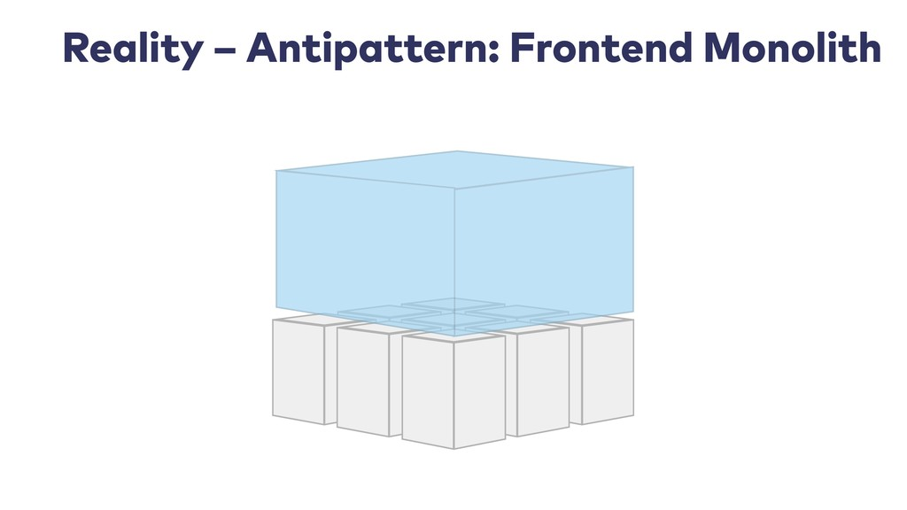 Reality – Antipattern: Frontend Monolith