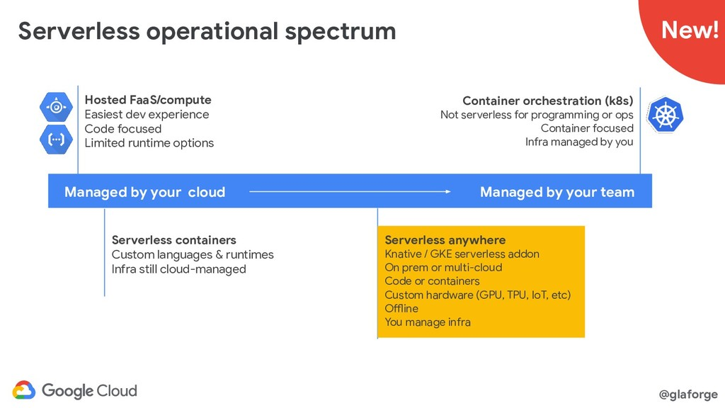 @glaforge Serverless operational spectrum Manag...