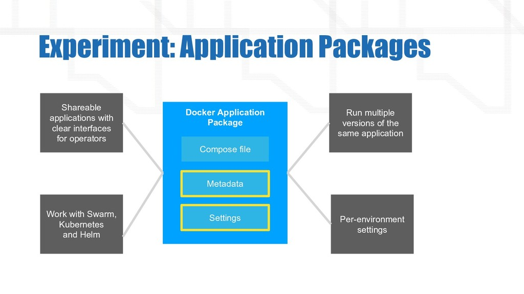 Experiment: Application Packages Docker Applica...