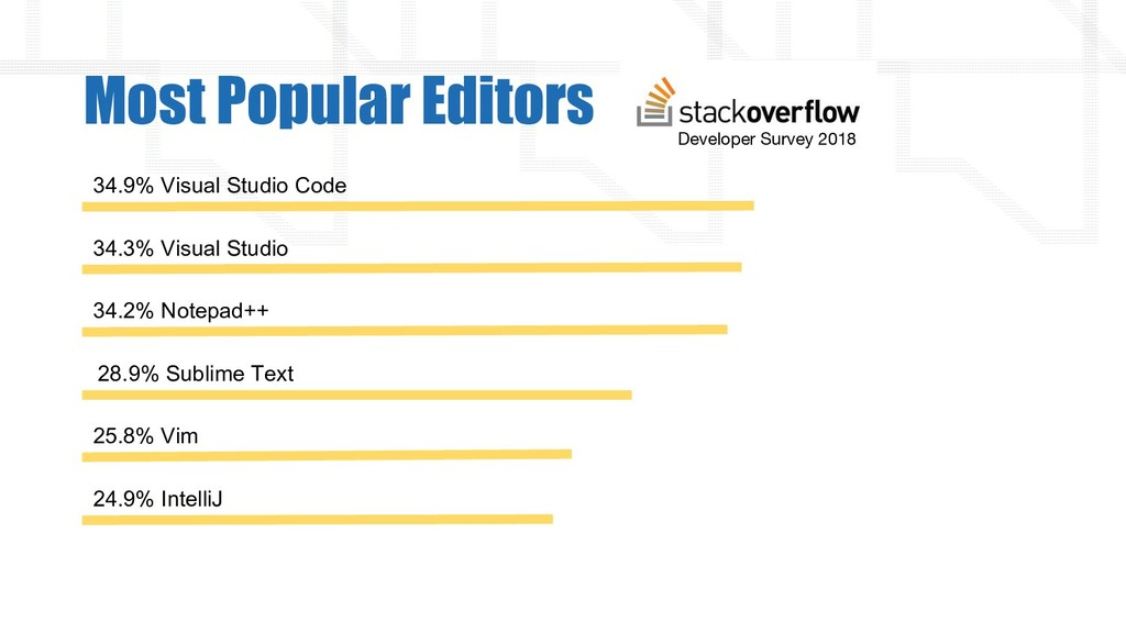 Most Popular Editors 34.9% Visual Studio Code D...