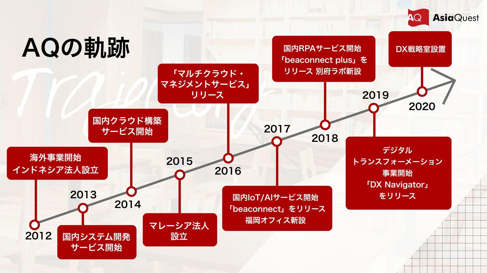 Trajectory AQの軌跡 2019 2020 2013 2015 2017 2012 ...