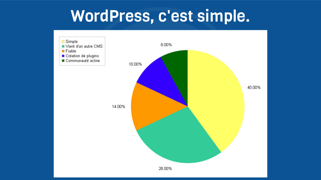 WordPress, c'est simple.