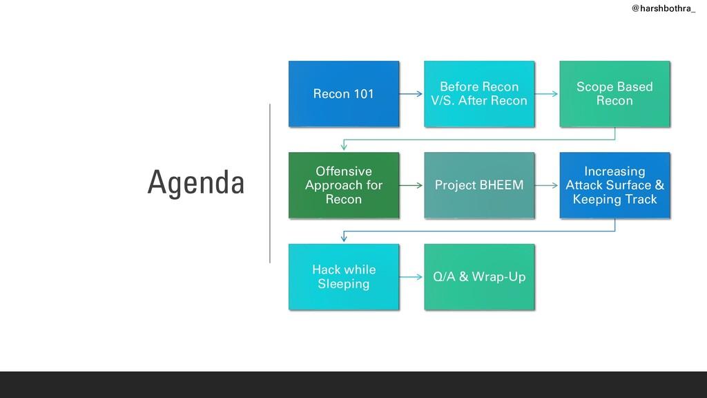 Agenda Recon 101 Before Recon V/S. After Recon ...