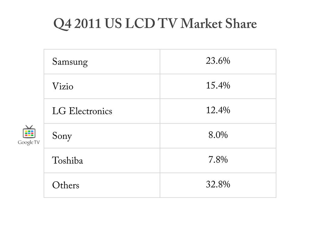 Samsung 23.6% Vizio 15.4% LG Electronics 12.4% ...