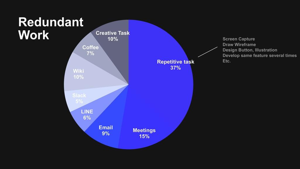 Creative Task 10% Coffee 7% Wiki 10% Slack 5% L...