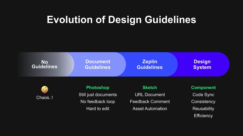 Evolution of Design Guidelines ! Chaos..! Photo...
